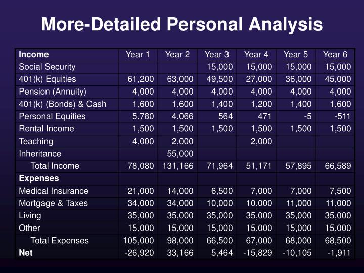 More-Detailed Personal Analysis