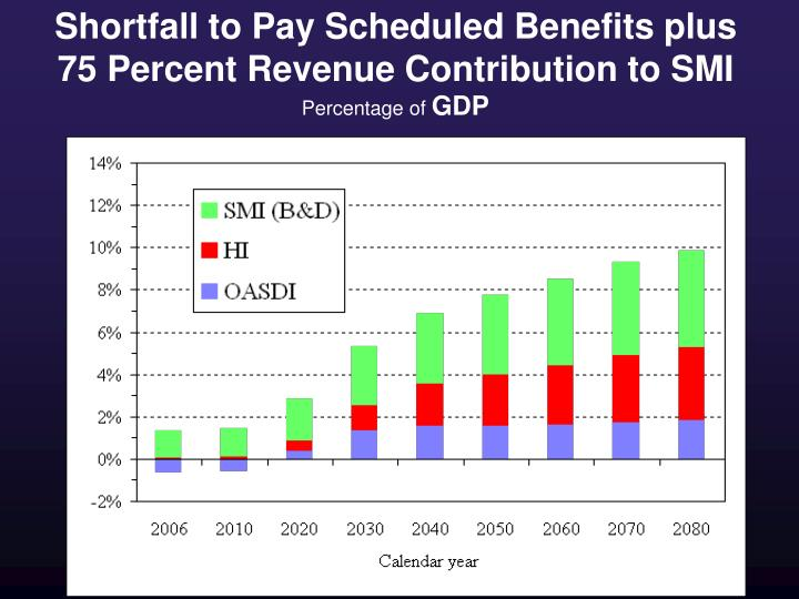 Shortfall to Pay Scheduled Benefits plus