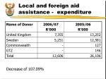 local and foreign aid assistance expenditure