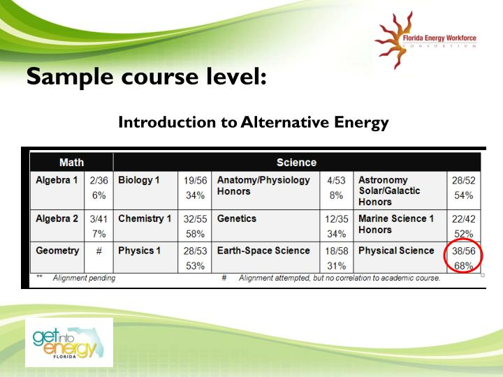 Sample course level: