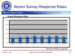 alumni survey response rates10