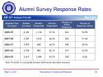alumni survey response rates11