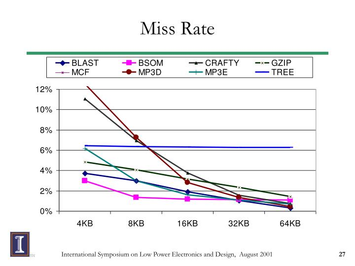 Miss Rate