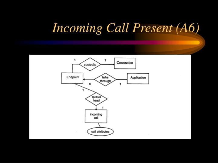 Incoming Call Present (A6)