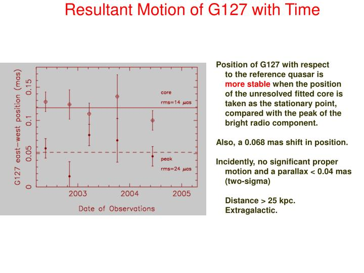Resultant Motion of G127 with Time