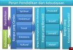 peran pendidikan dan kebudayaan