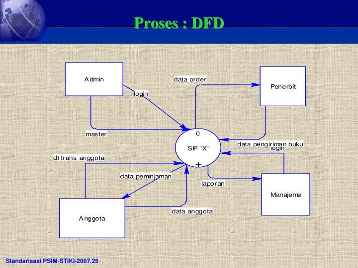 Proses : DFD