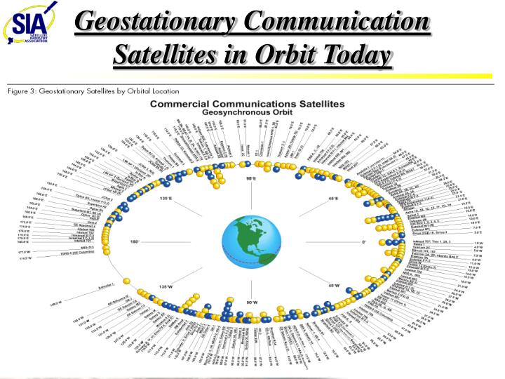 geostationary satellite essay A geostationary satellite has: (1) a circular orbit (2) an orbit directly above the equator and (3) an orbit that takes exactly 24 hours to complete the effect of these three things means that the satellite seems to hover directly over one spot on the equator at all times.