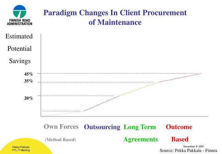 Paradigm Changes In Client Procurement