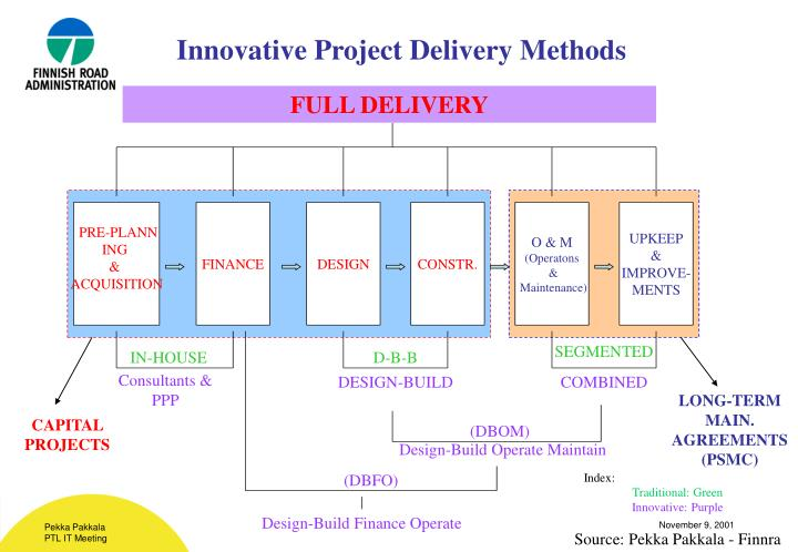 Innovative Project Delivery Methods