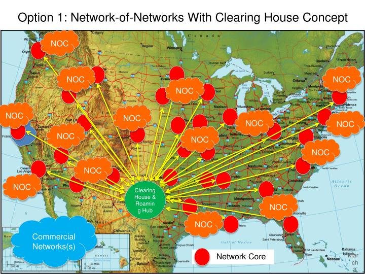 Option 1: Network-of-Networks With Clearing House Concept