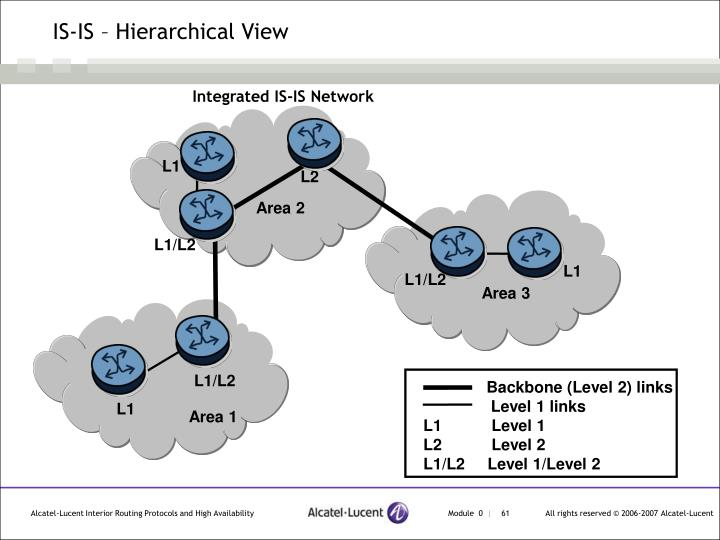 IS-IS – Hierarchical View