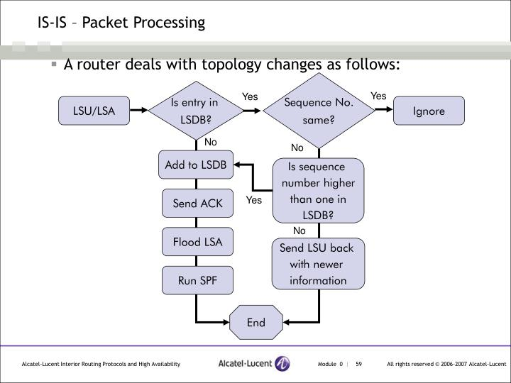 IS-IS – Packet Processing