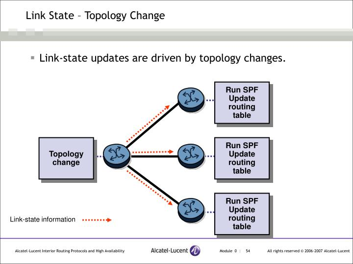 Link State – Topology Change
