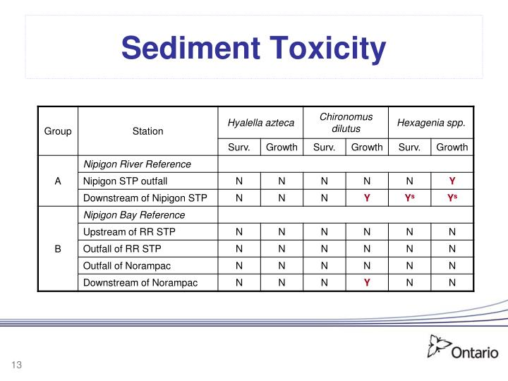 Sediment Toxicity