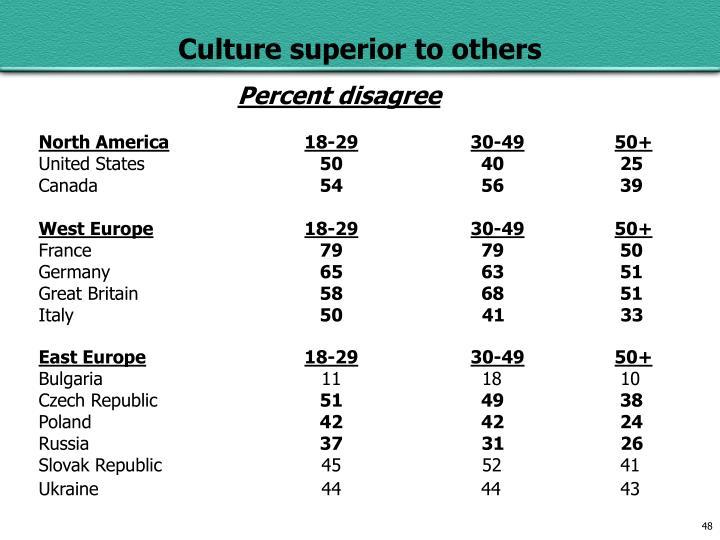 Percent disagree