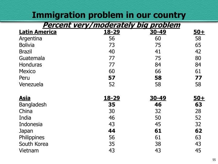 Percent very/moderately big problem