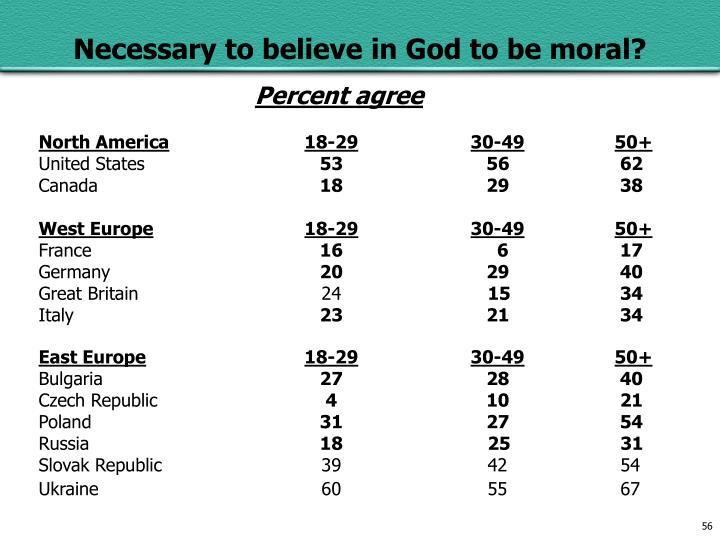 Percent agree