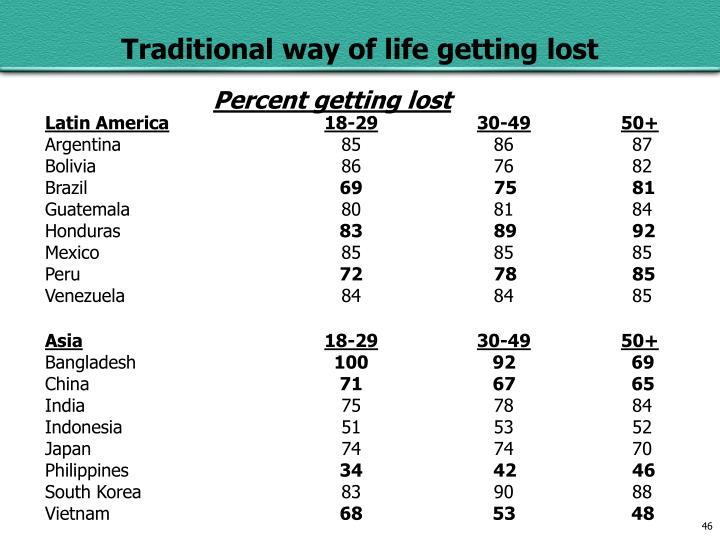 Percent getting lost