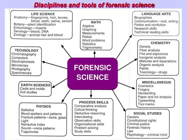 Disciplines and tools of forensic science
