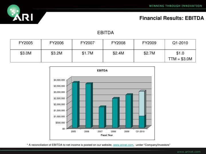 Financial Results: EBITDA