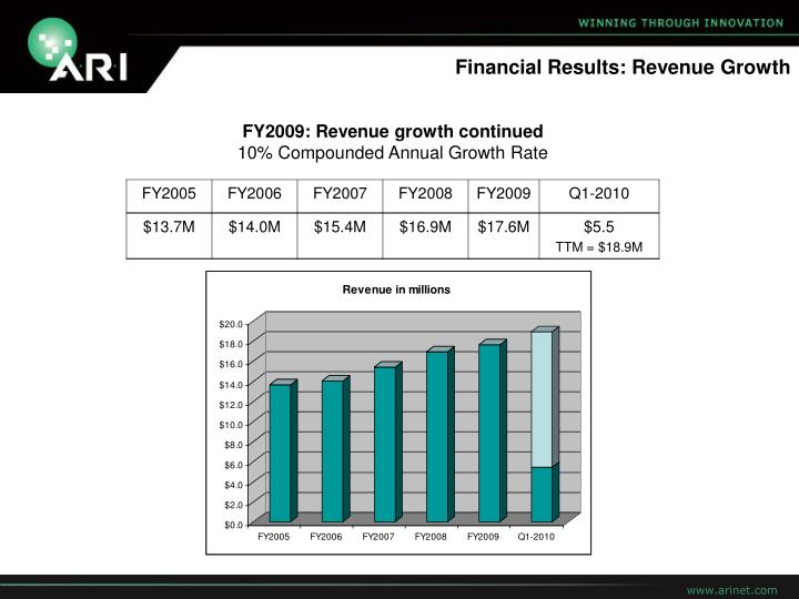 Financial Results: Revenue Growth