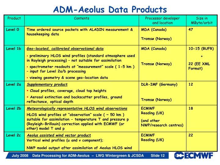 ADM-Aeolus Data Products
