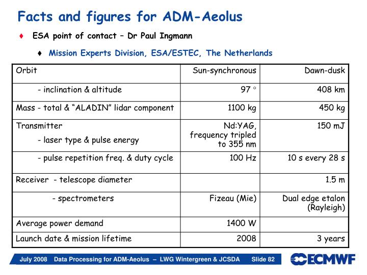 Facts and figures for ADM-Aeolus