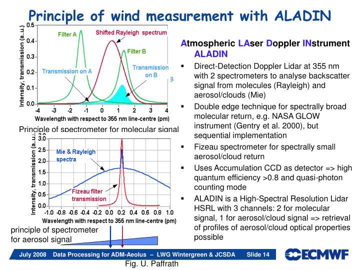 Principle of spectrometer for molecular signal