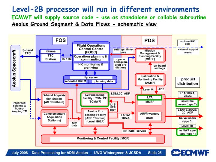 Level-2B processor will run in different environments