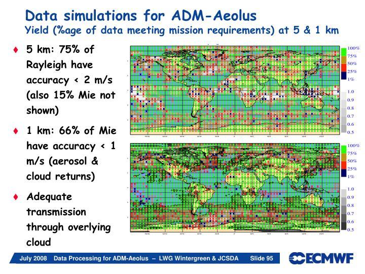Data simulations for ADM-Aeolus