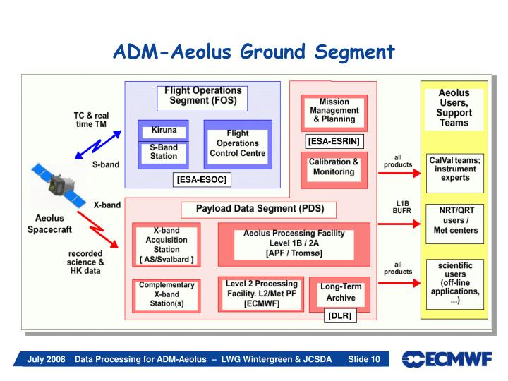 ADM-Aeolus Ground Segment