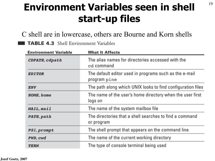 Environment Variables seen in shell start-up files