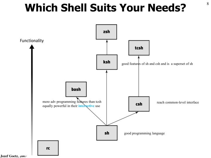 Which Shell Suits Your Needs?