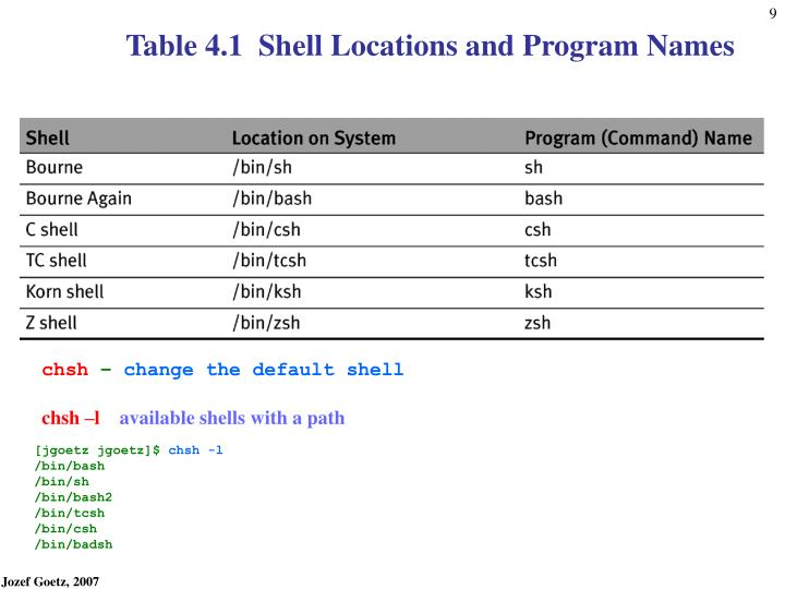 Table 4.1 Shell Locations and Program Names