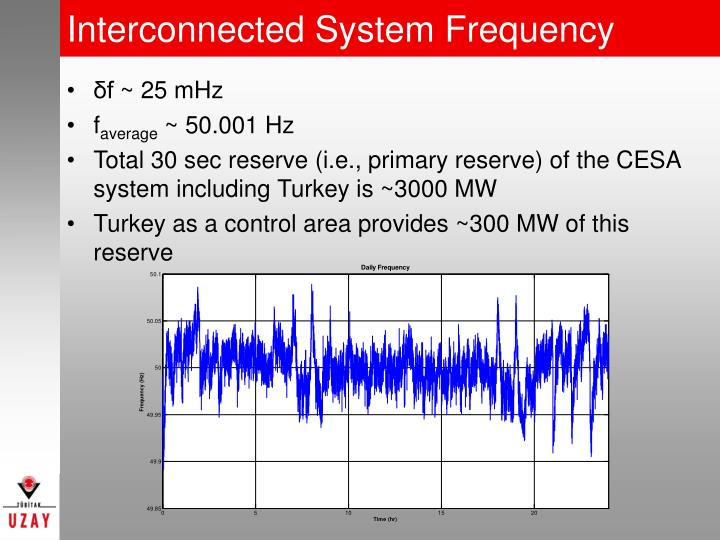Interconnected System Frequency