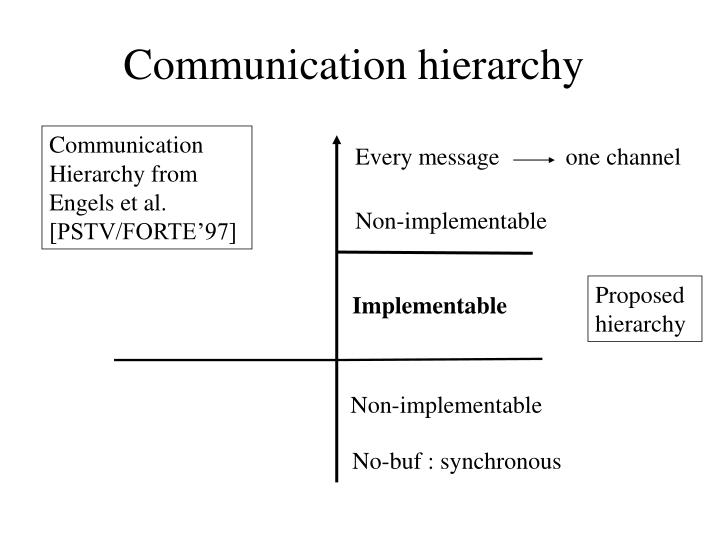 Communication hierarchy