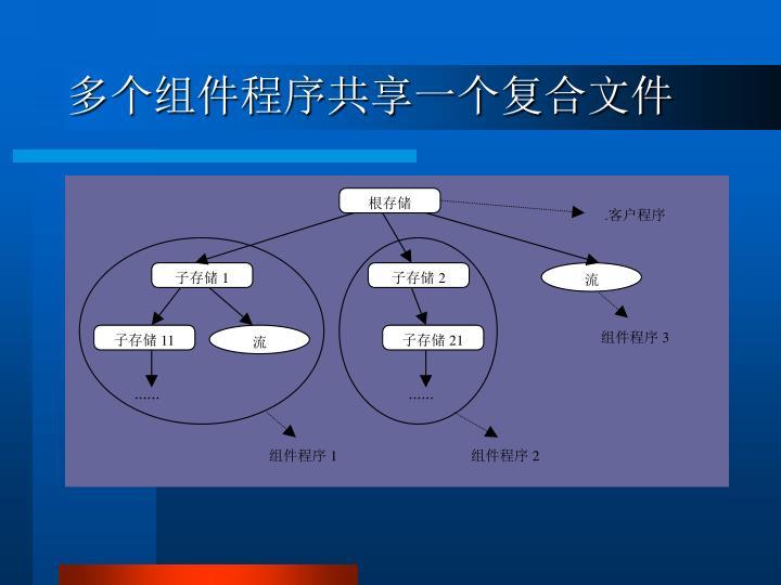 多个组件程序共享一个复合文件