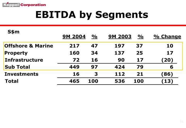 EBITDA by Segments