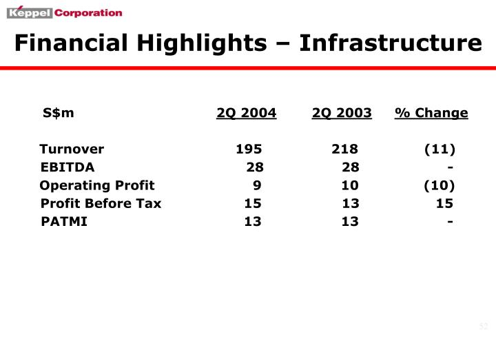 Financial Highlights – Infrastructure