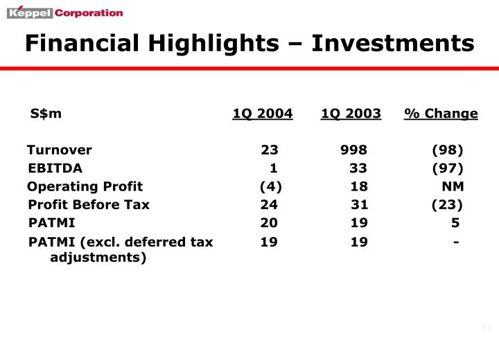 Financial Highlights – Investments