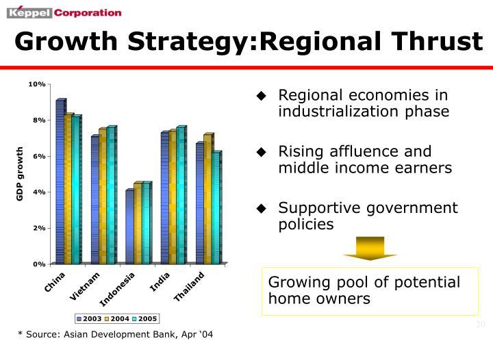 Regional economies in industrialization phase