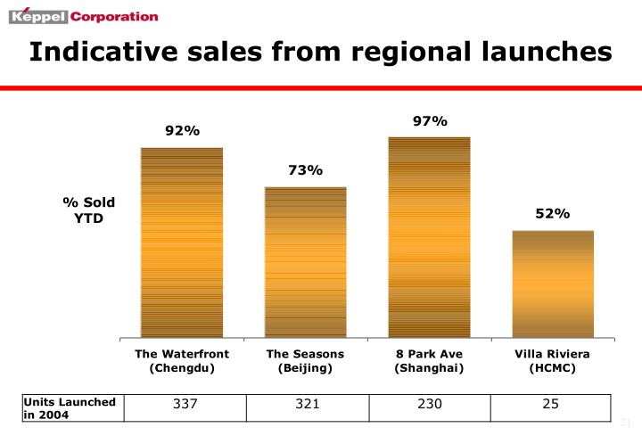 Indicative sales from regional launches