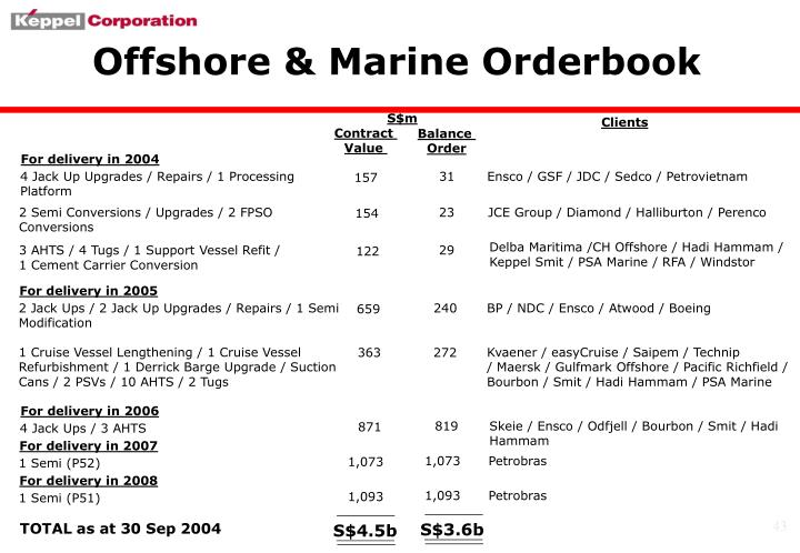 Offshore & Marine Orderbook