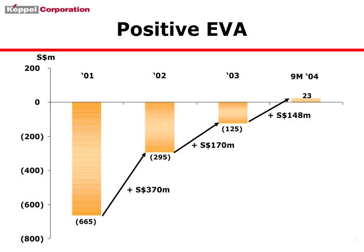 Positive EVA