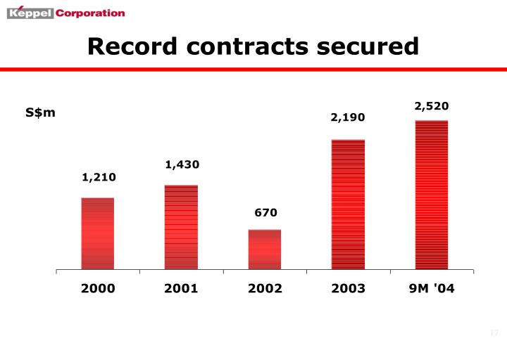 Record contracts secured