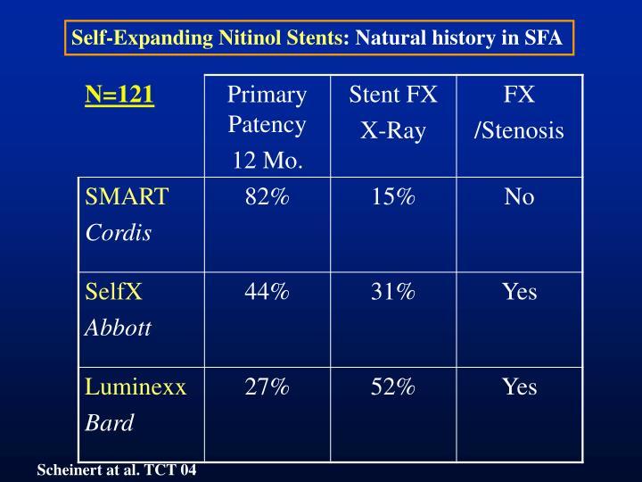 Self-Expanding Nitinol Stents