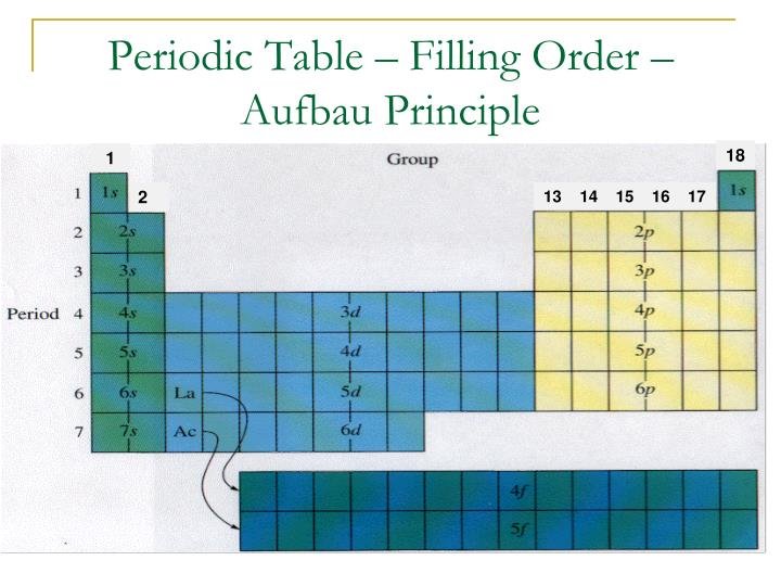 Ppt journaldiscussion you will need your periodic table today periodic table filling order aufbau principle urtaz Gallery