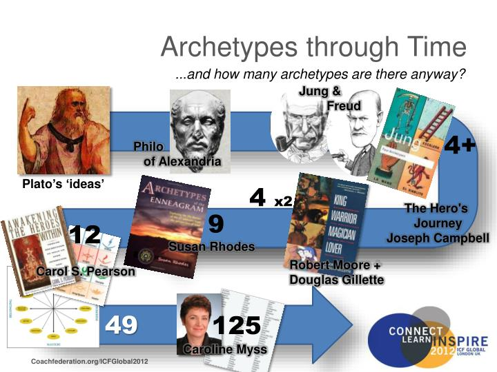 Archetypes through Time