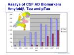 assays of csf ad biomarkers amyloid tau and ptau